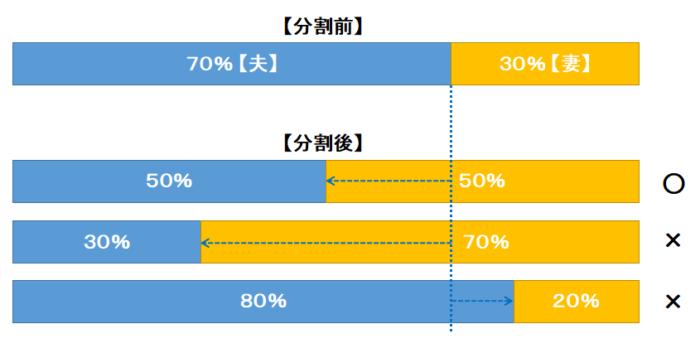 年金分割の按分割合は一定の範囲に制限されます。