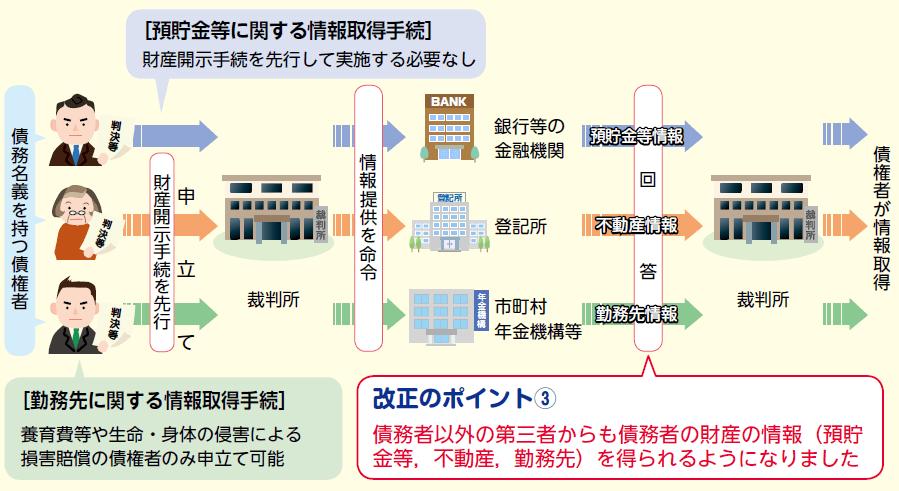 第三者からの情報開示制度の概要