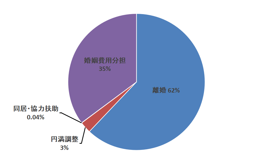 婚姻関係事件の割合グラフ