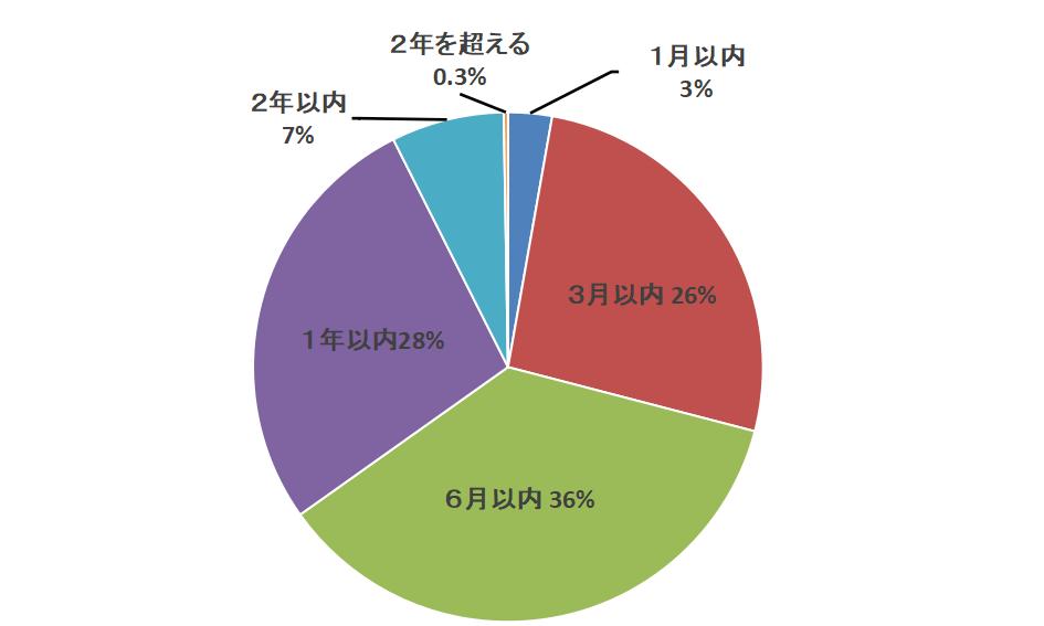 調停審理期間のグラフ