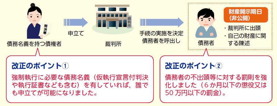 財産開示制度の概要