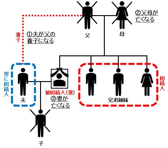 妻(被相続人)から見て、夫は、配偶者としての相続権と、兄弟姉妹としての相続権を持ち得ることになります。