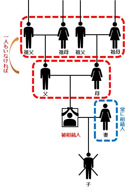 第1順位である子・孫・ひ孫が一人もいない場合、相続人の地位は第2順位の直系尊属に譲られます。