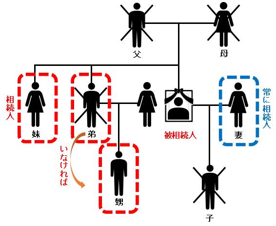 第2順位の直系尊属もいない場合、第3順位の兄弟姉妹が相続人となります。