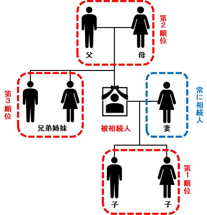 血族相続人は第1順位から第3順位まであり、第1順位から優先的に相続人になります。