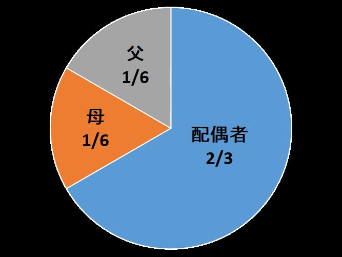 父、母の法定相続分は、1/3を平等に分けることになりますから、それぞれ1/6となります。