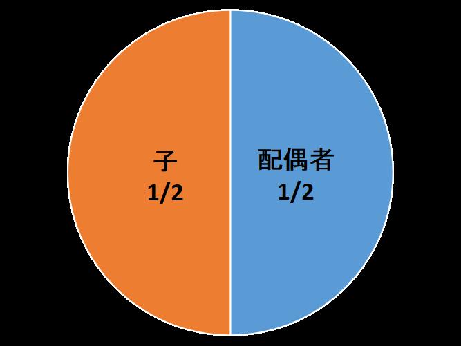 相続人が配偶者と子の場合、法定相続分はそれぞれ1/2となります。