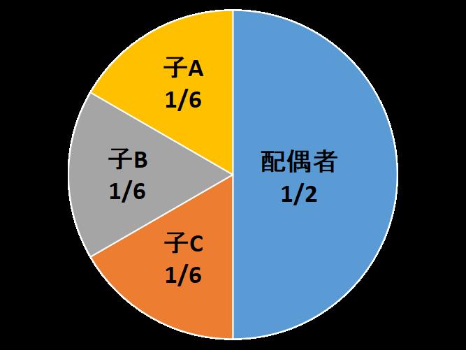 子がA、B、Cの3人いる場合、それぞれの法定相続分は、1/2を平等に3つに分けることになりますから、1/6ずつになります。