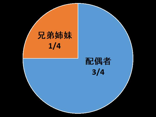 相続人が配偶者と兄弟姉妹(甥・姪を含む)の場合、配偶者が3/4、直系尊属が1/4となります(民法900条3号)。