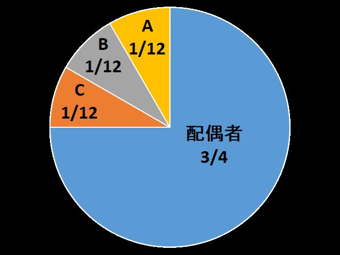 被相続人の兄弟姉妹がA、B、Cの3人いる場合、兄弟姉妹の法定相続分は、1/4を平等に3つに分けることになりますから、1/12ずつになります。