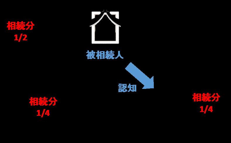 被相続人の愛人の子である非嫡出子Bは、嫡出子Aと同じく、法定相続分は4分の1となります。