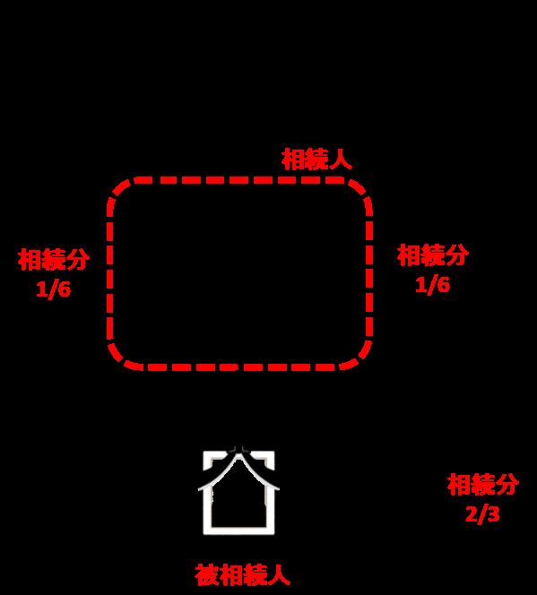 父A、母Bの法定相続分は、1/3を平等に分けることになりますから、それぞれ6分の1となります。