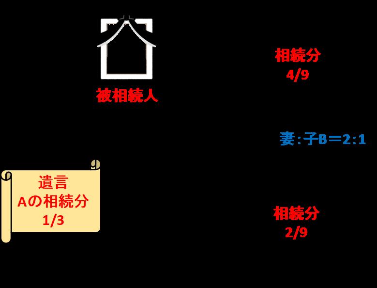 妻Wの法定相続分は1/2、子Bの法定相続分は1/4の比率、つまり、妻W:子B=2:1 で、残された相続分2/3を分けることとなります。