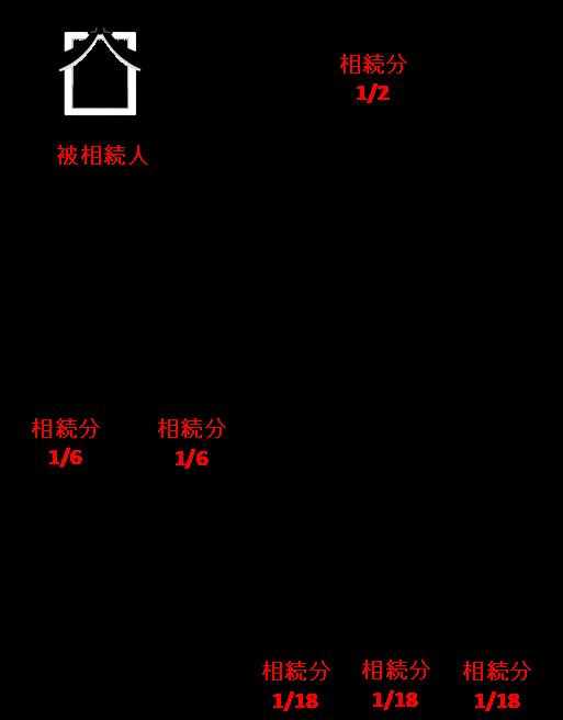 孫D、E、Fの法定相続分は、1/18(1/6÷3=1/18)ずつになります。