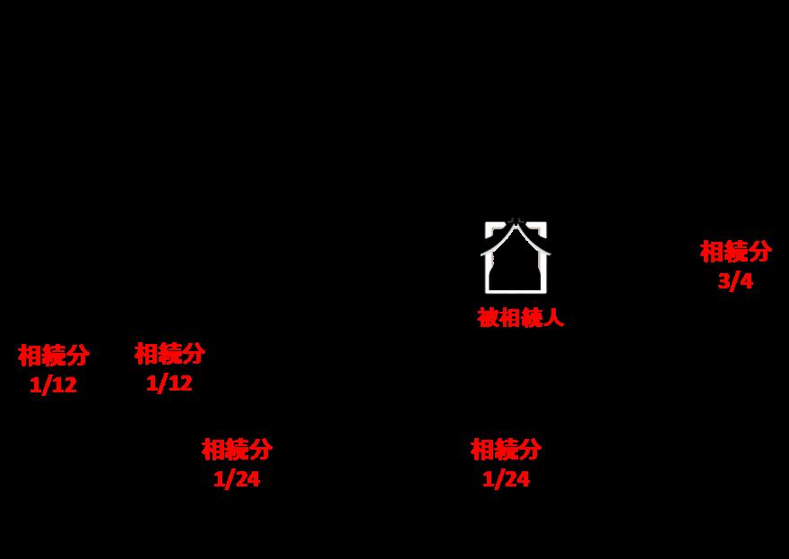 甥・姪D、Eの法定相続分は、1/24(1/12÷2=1/24)ずつになります。