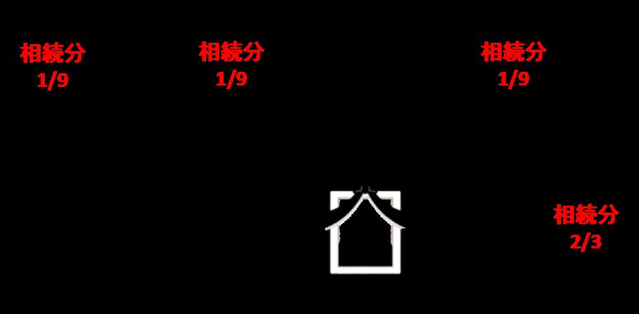 実父母A、Bと養父Cの法定相続分は、1/3を平等に分けることになりますから、それぞれ1/9となります。