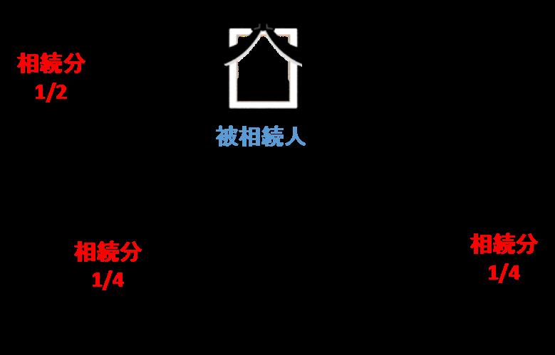 養子Cは、実子A・Bと同じく、法定相続分は1/6となります。