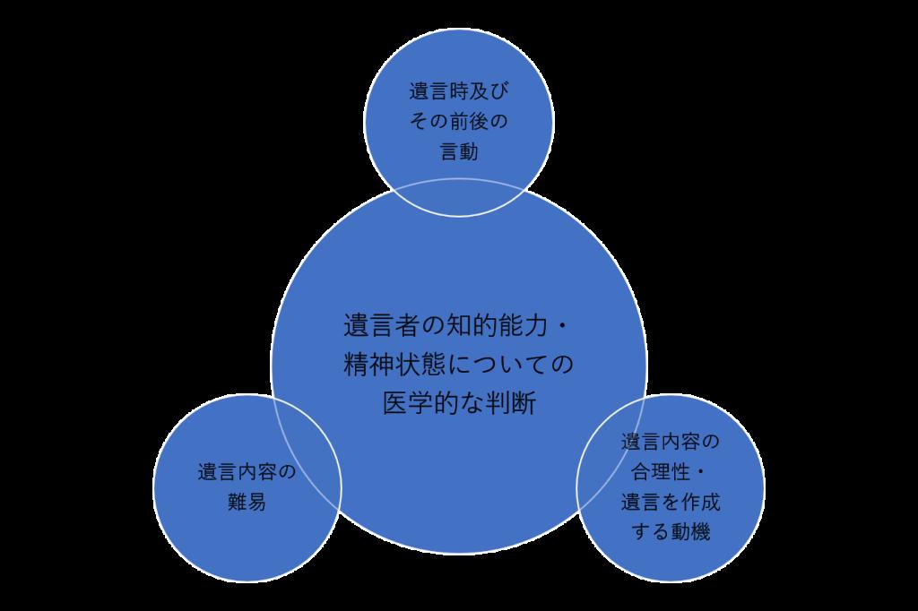 遺言能力の有無は、主に4つの要素から判断されています。