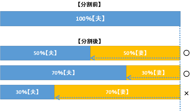 年金分割で許される場合と許されない場合をグラフで説明しています。