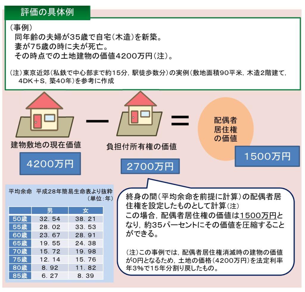 配偶者居住権の評価方法