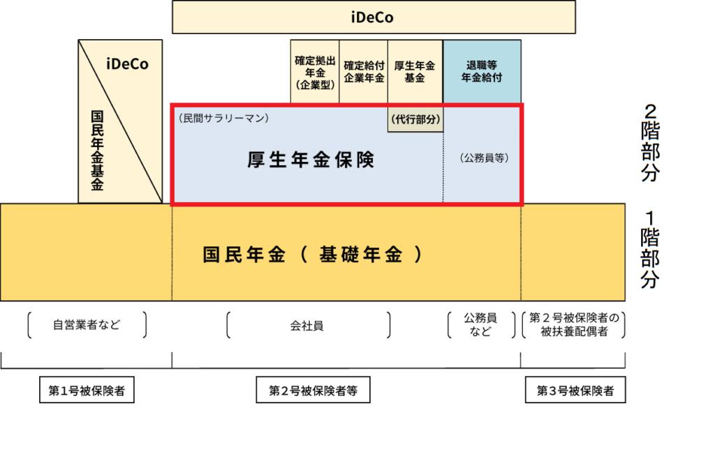 日本の公的年金は2階建てです。