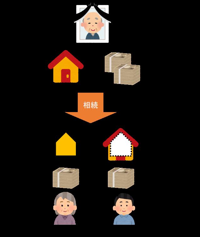 配偶者居住権を設定する場合の遺産分割です。