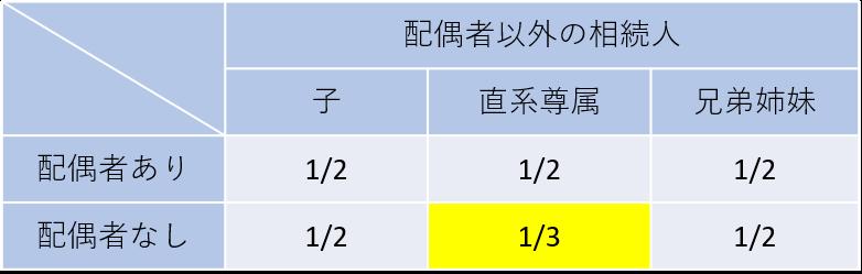 直系尊属のみが相続人の場合の総体的遺留分は1/3です。